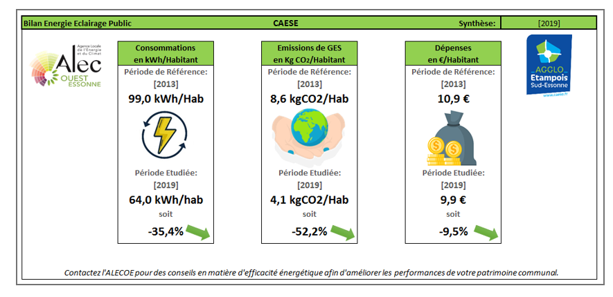 Indicateurs Energie CAESE 2019