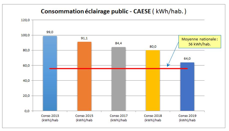 Consommations éclairage public CAESE